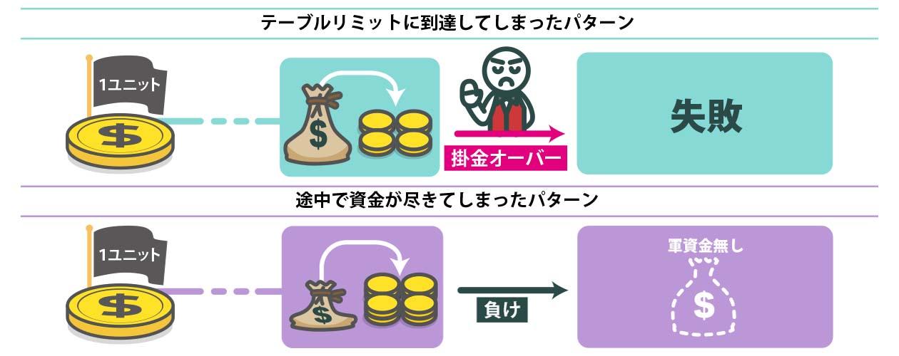 ココモ法のフロー図その3