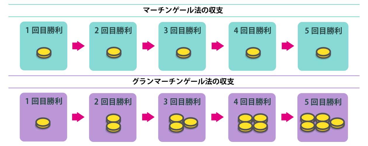グランマーチンゲール法のフロー図その2
